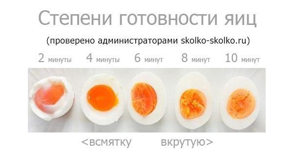 Сколько варить яйцо